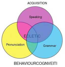 Cara Penerapan Belajar dan Mengajar Bahasa Inggris