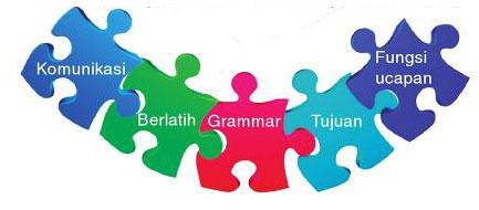 Strategi Belajar Bahasa Inggris yang Efektif
