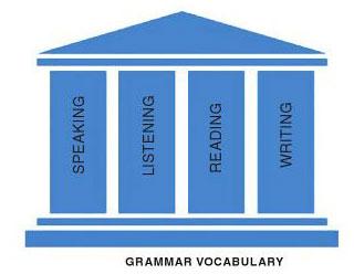 Cara Meningkatkan Kosakata Bahasa Inggris