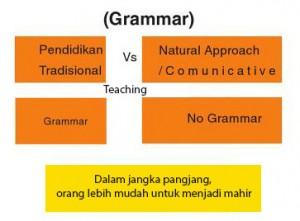 Apa Pentingnya Grammar dalam Menguasai Bahasa Inggris?