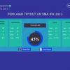 Halaman passing grade Software Edukasi Genius Tryout UN SMA IPA 2016